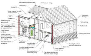 Asbestos – The Dangers for Wood Floor Sanders and DIYers